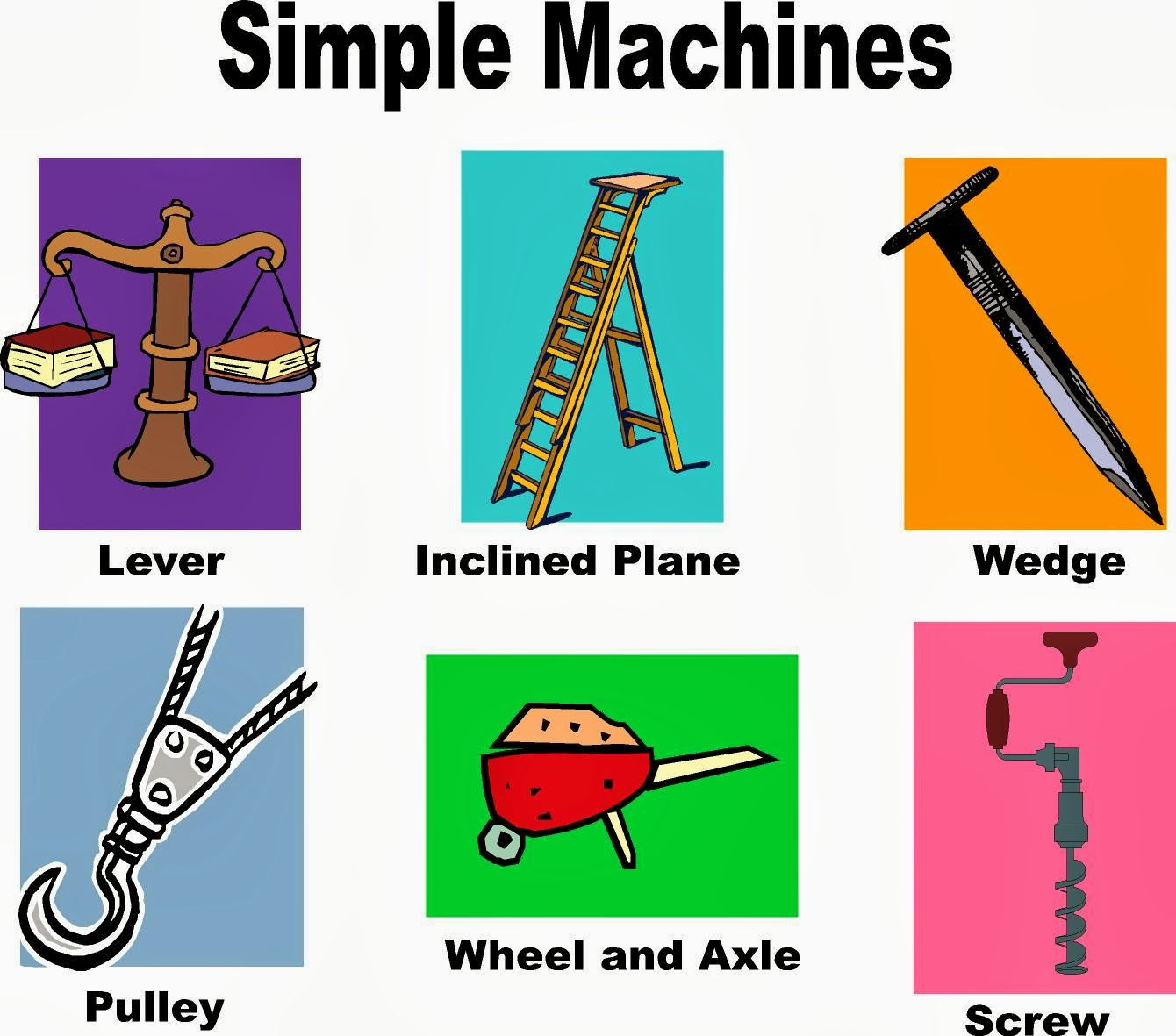 simple machines Simple machines: objectives: 1 identify the six simple machines 2 explain how each simple machine works 3 calculate the mechanical advantage for.
